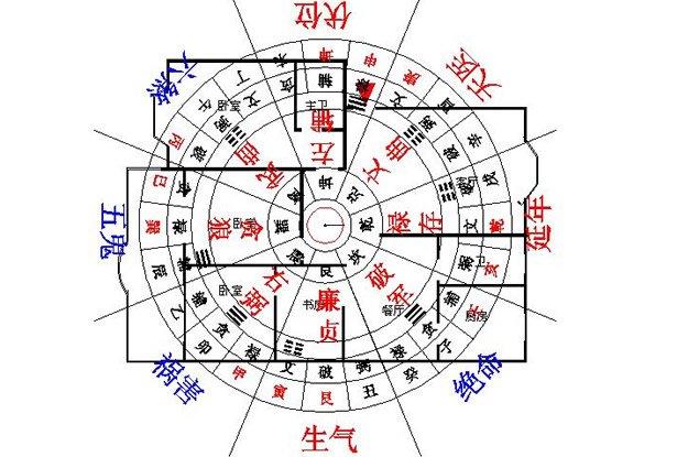 【上海装修】家居设计中风水与装饰方位-装修常识